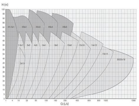 Рабочие характеристики горизонтальных насосов
