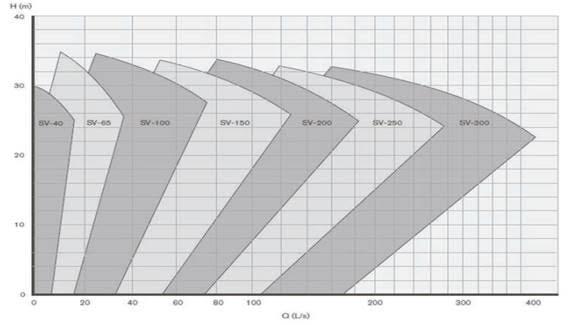 Рабочие характеристики  вертикальных  насосов